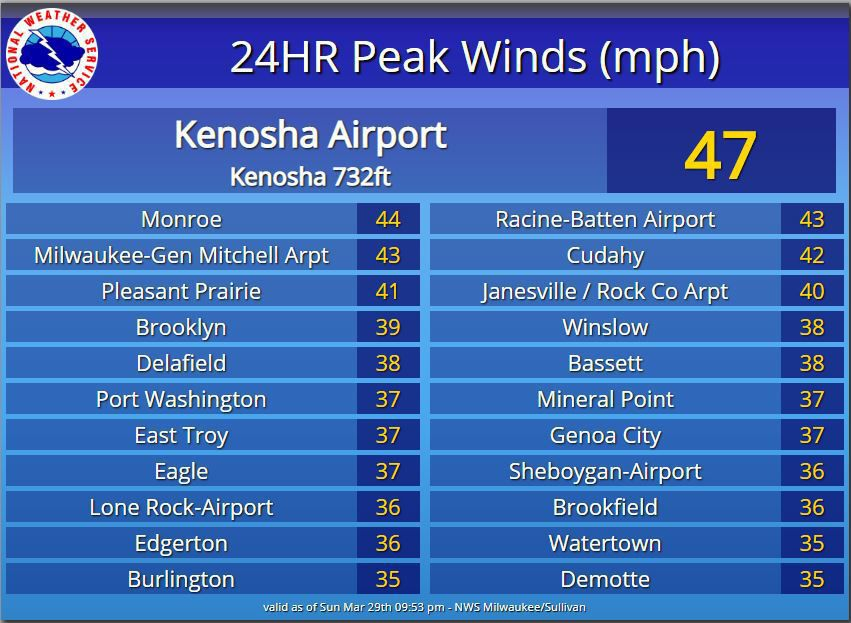Peak winds Sunday by National Weather Service