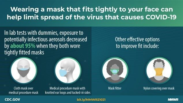 Mask fit infographic