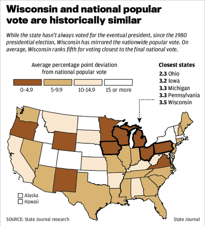 Wisconsin and national popular vote are historically similar