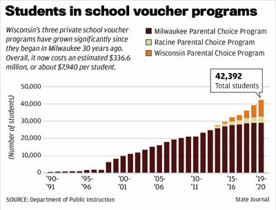 Students in school voucher programs