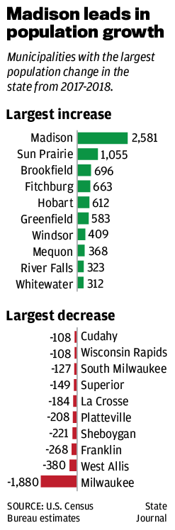 Madison leads in population growth