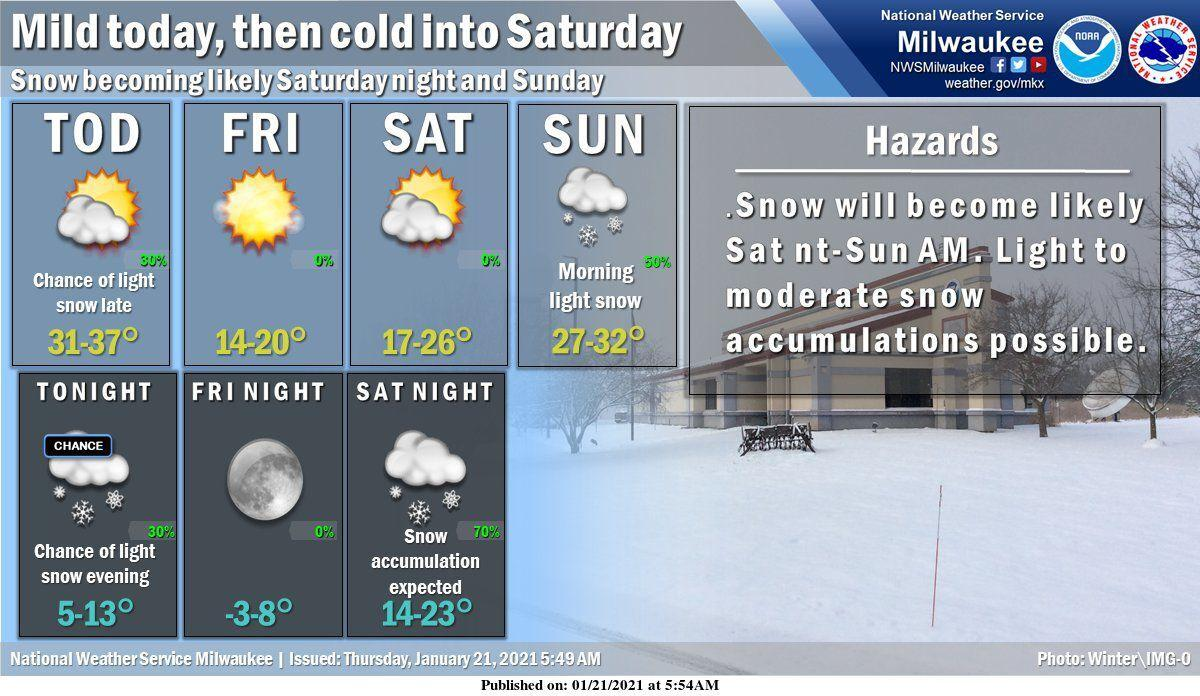 National Weather Service forecast graphic 1-21-21