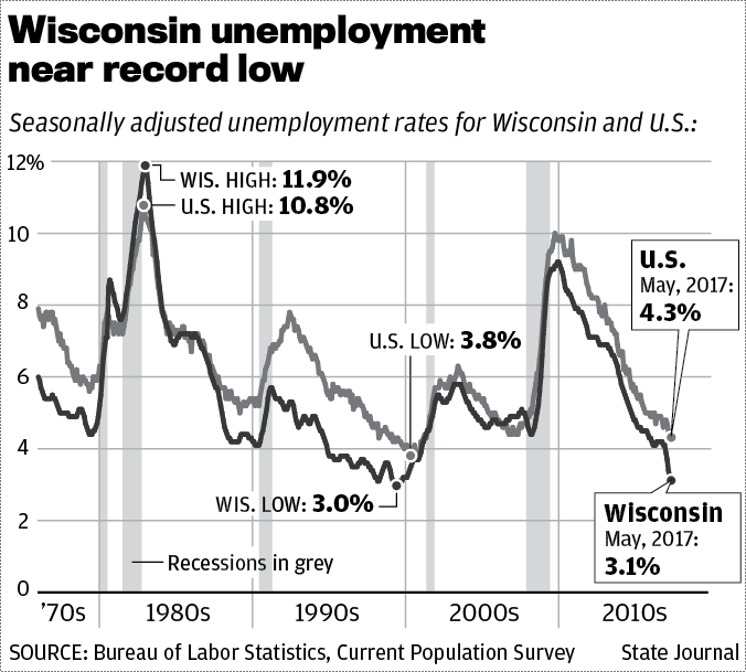 Wisconsin unemployment 1970-2017