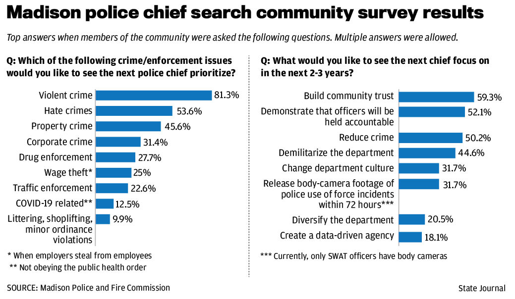 Police chief survey