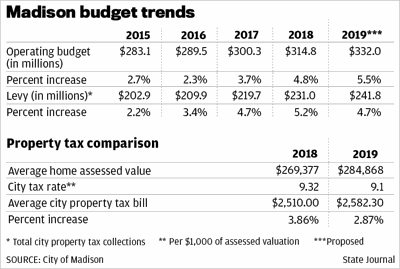 Madison 2019 proposed budget
