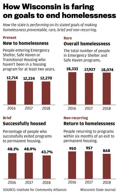 How Wisconsin is faring in goals to end homelessness