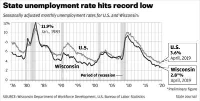 State unemployment rate hits record low
