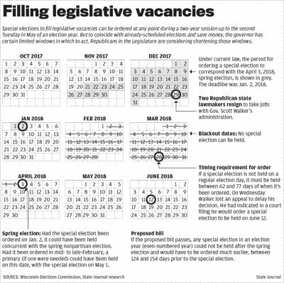 Filling legislative vacancies