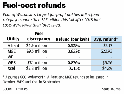 Fuel-cost refunds