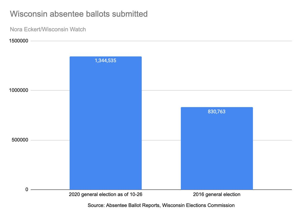 ballots_submitted_chart.jpg