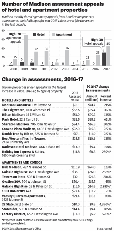 Madison hotel and apartment assessments