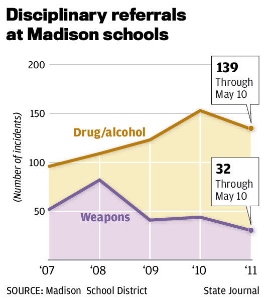Disciplinary referrals at Madison schools chart