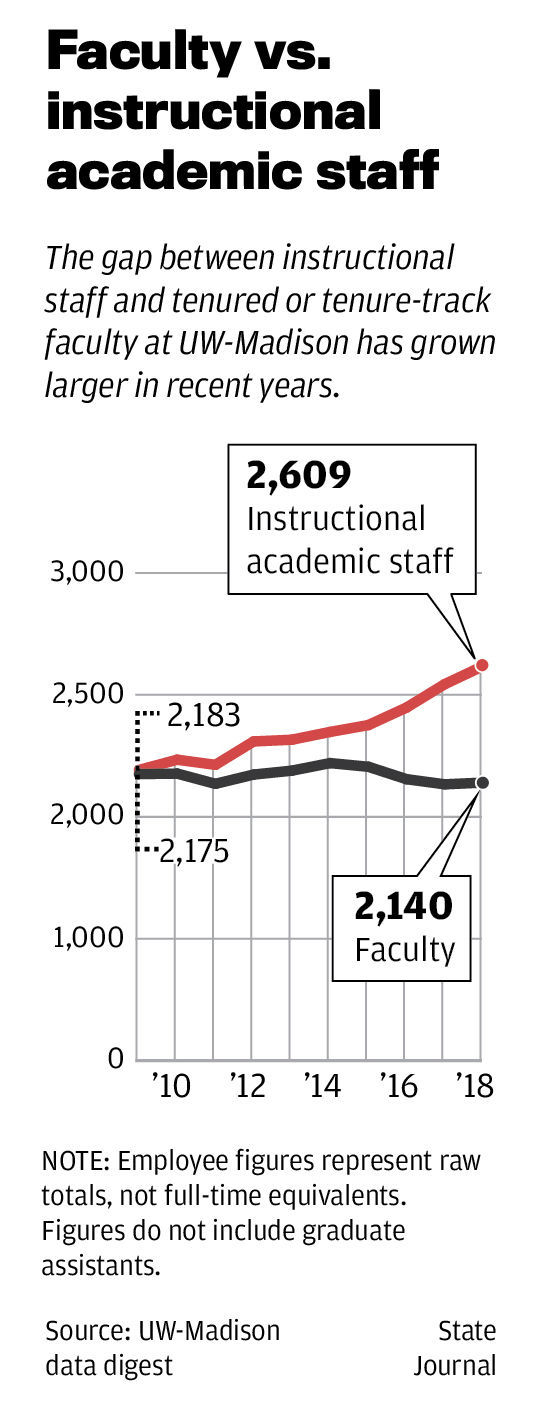 What does it mean to be a UW-Madison professor? New job