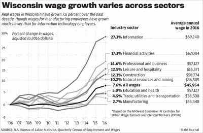 Wisconsin wages, by sector