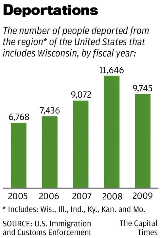 Regional deportation chart
