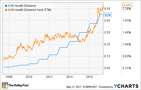 is cvs health s dividend safe business markets and stocks news