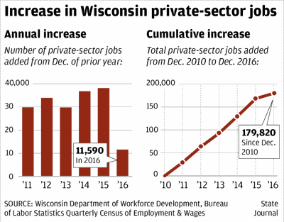 Increase in Wisconsin private-sector jobs