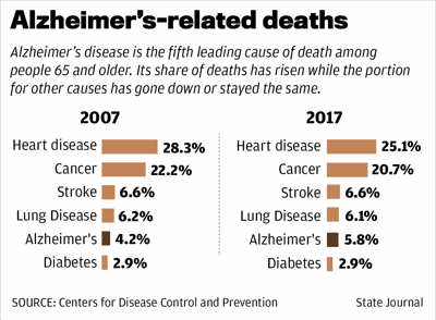 Alzheimer's-related deaths