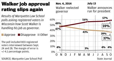 Walker poll - Sept 2015