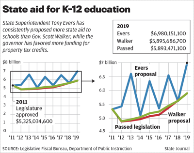 State aid for K-12 education