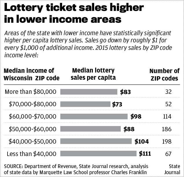 Lottery ticket sales chart