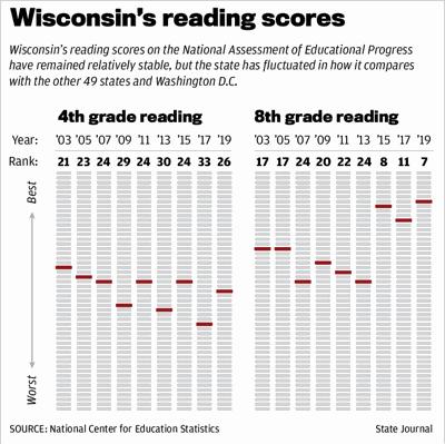 Wisconsin's reading scores