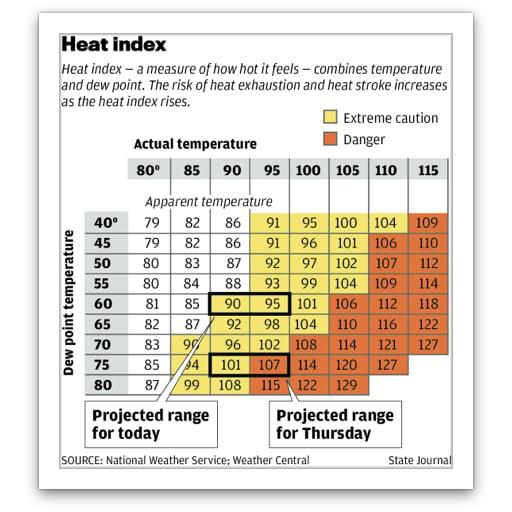 heat chart 0627