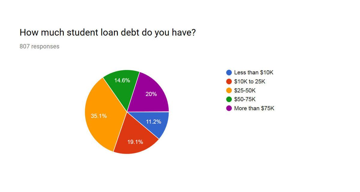 See the results of our student loan survey | Local News