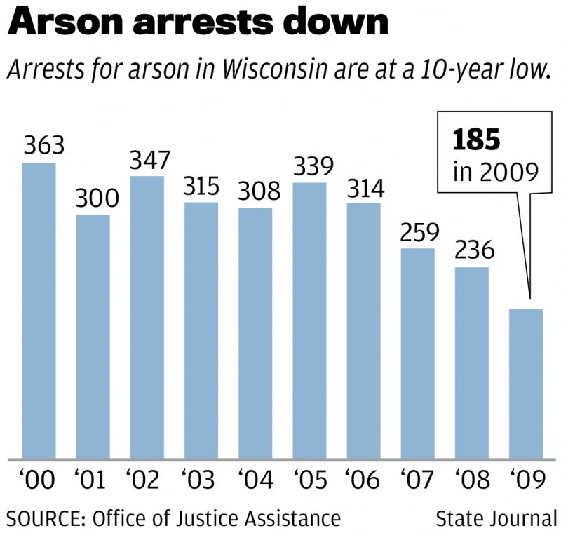 Arson chart 0518