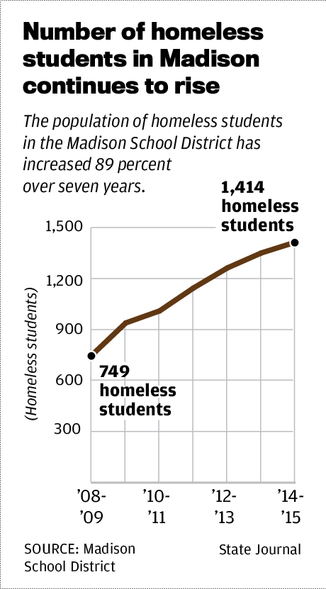 Number of homeless students in Madison continues to rise