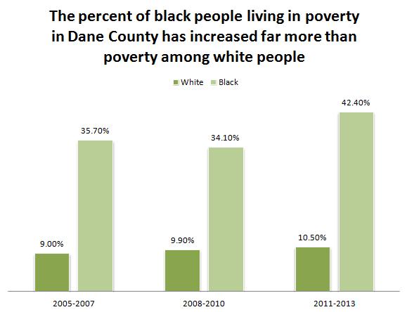 County poverty