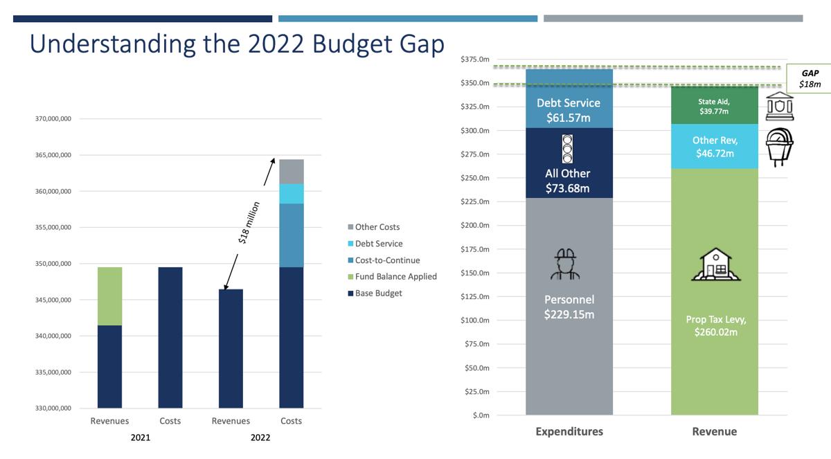2022 budget gap