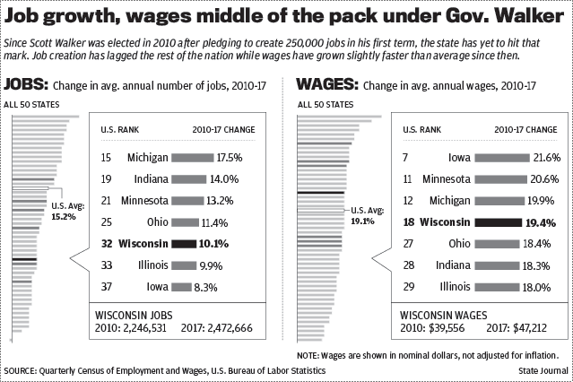 Democrats Have Different Ideas For Growing Wisconsins Economy