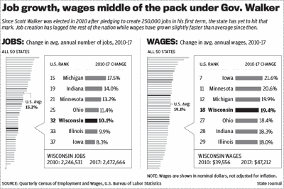 Wisconsin jobs and wages chart