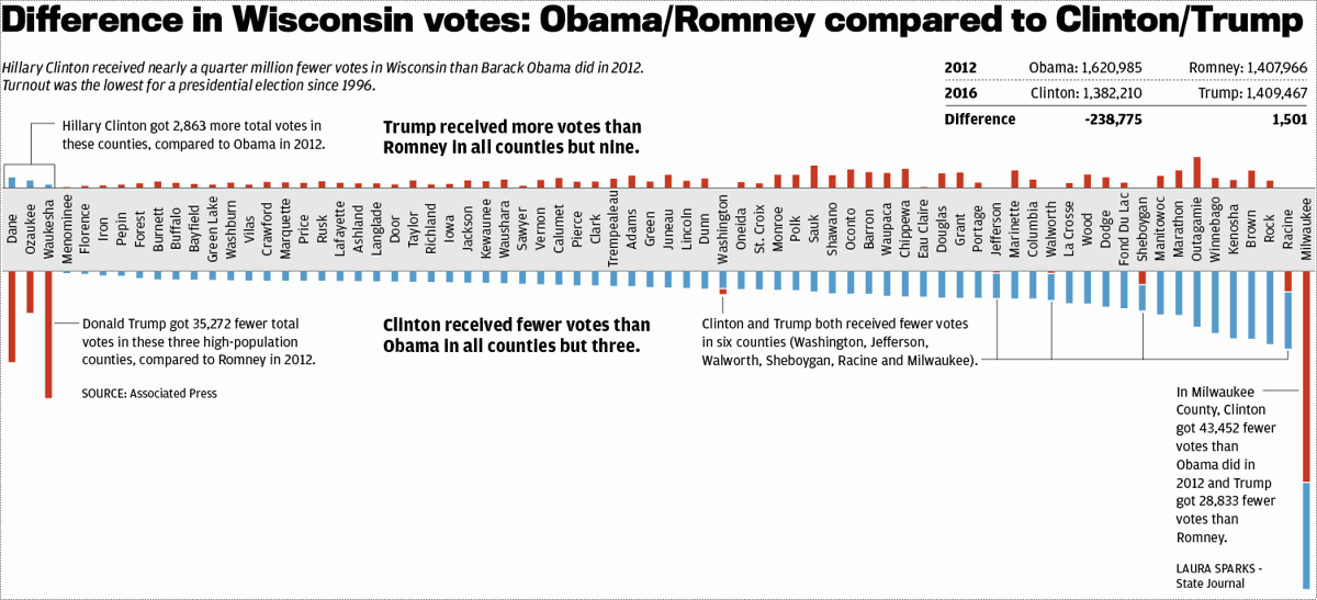 Going To Polls In Madison Felt Like >> Donald Trump Matched Hillary Clinton Underperformed 2012 Results In