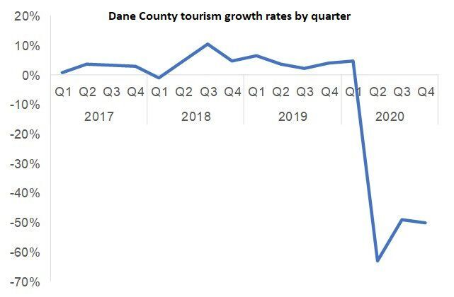 Dane County Tourism Growth Rates By Quarter