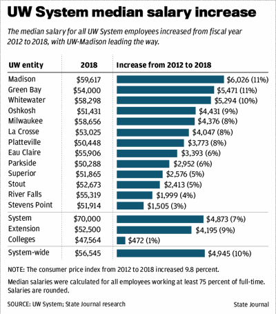 UW System median salary increase graphic