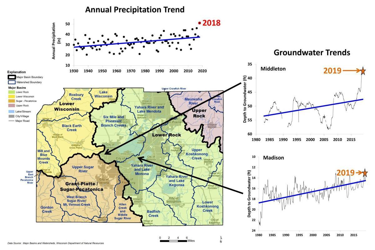 Rainfall Groundwater