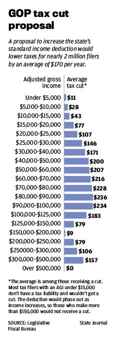GOP tax cut proposal
