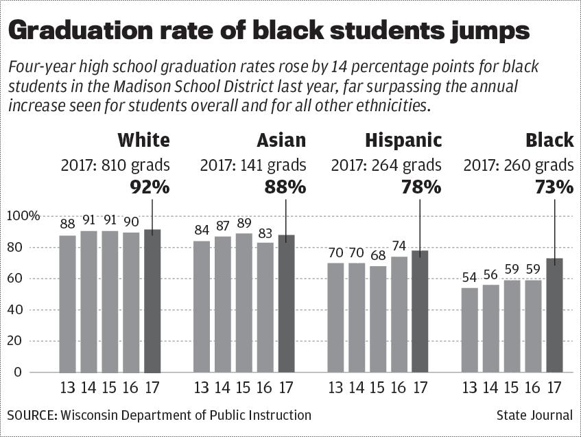 Black student graduation rates