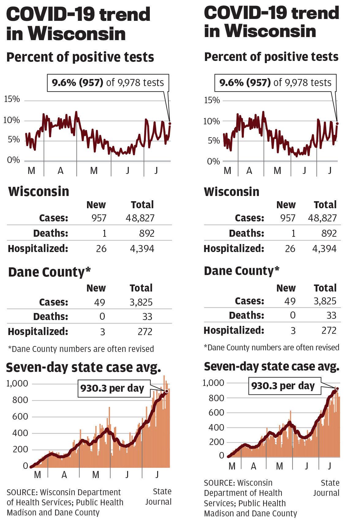 Wisconsin trends