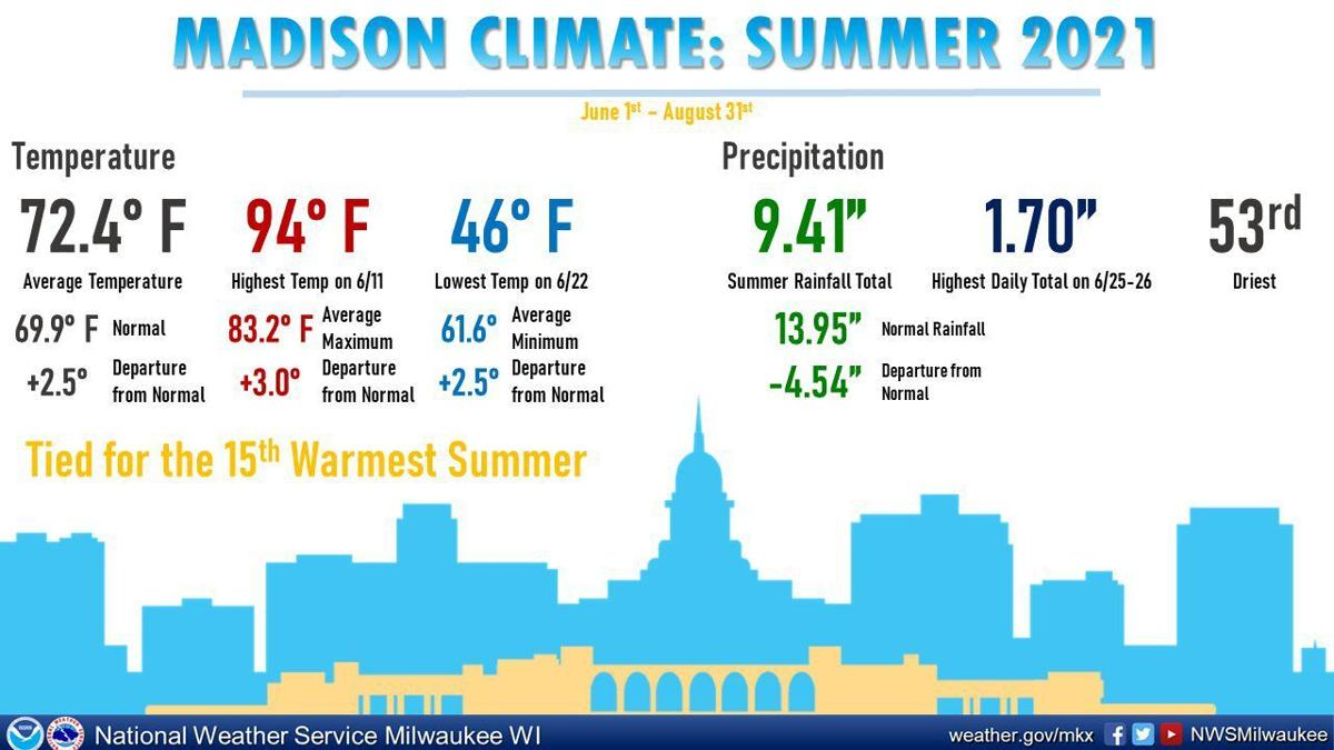 Madison summer weather data by National Weather Service