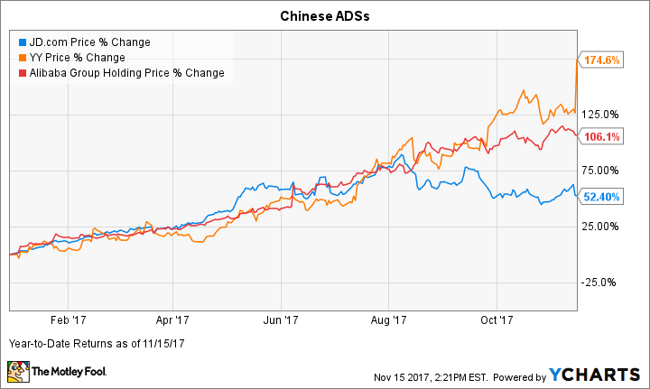 Forget Alibaba And Jd Com This Little Known Chinese Stock Is On Fire Business Markets And Stocks News Madison Com This options play bets it will recover. little known chinese stock is on fire