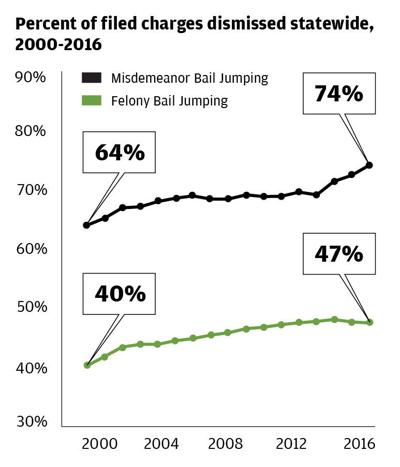 Bail Jumping Dismissed