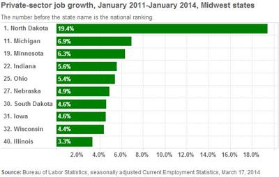 Private-sector job growth, January 2014