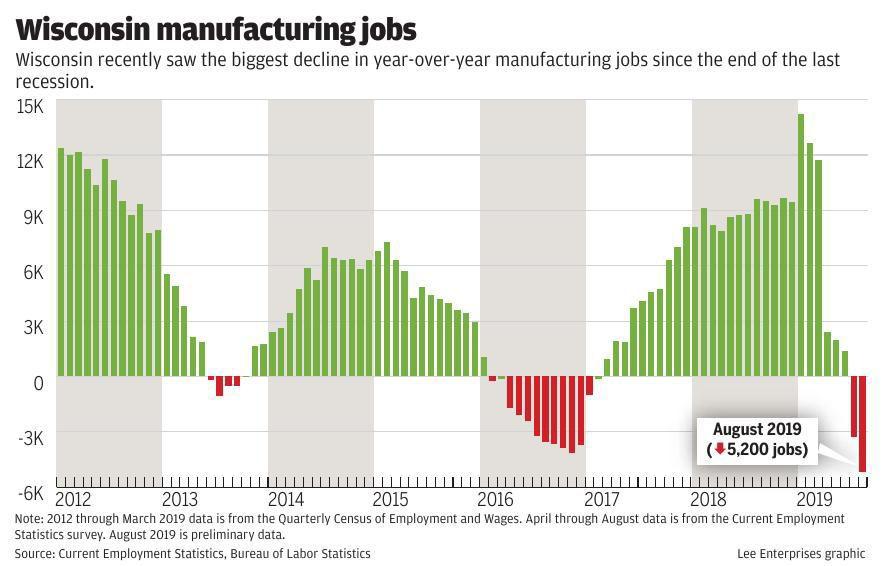 Manufacturing job growth