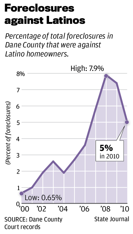 foreclosures against latinos chart