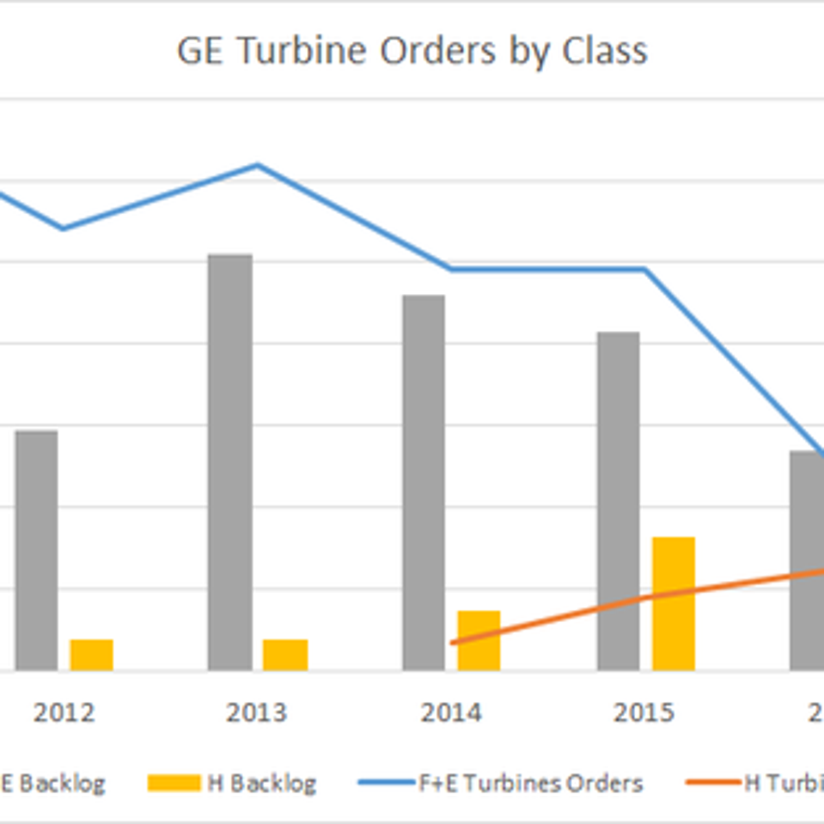 General Electric Company's Most Important Product Faces