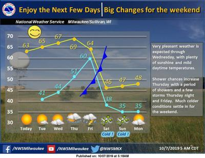 National Weather Service forecast graphic 10-7-19