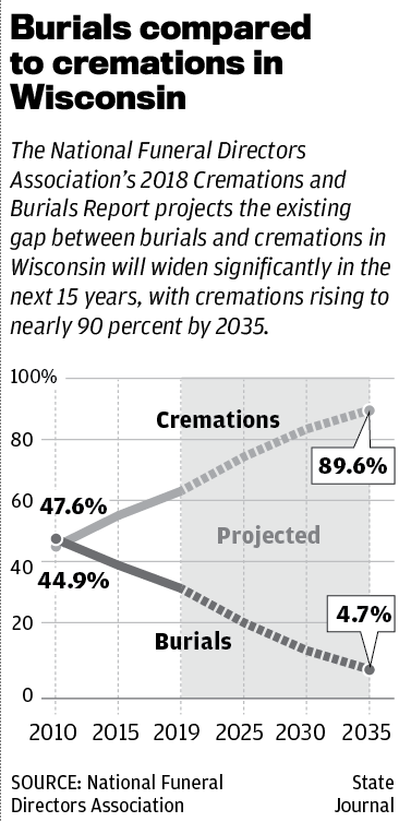 Wisconsin burials compared to cremations